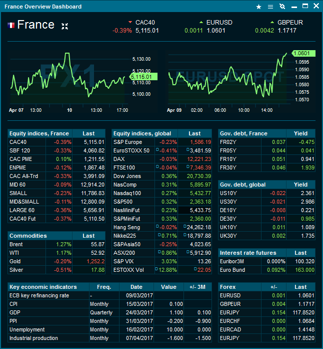 France market data overview