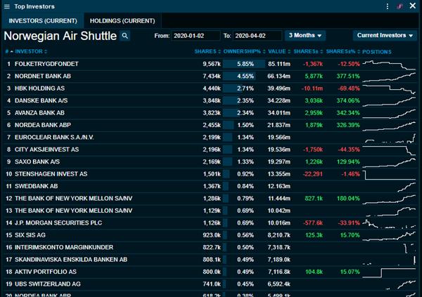 Infront Top Investors