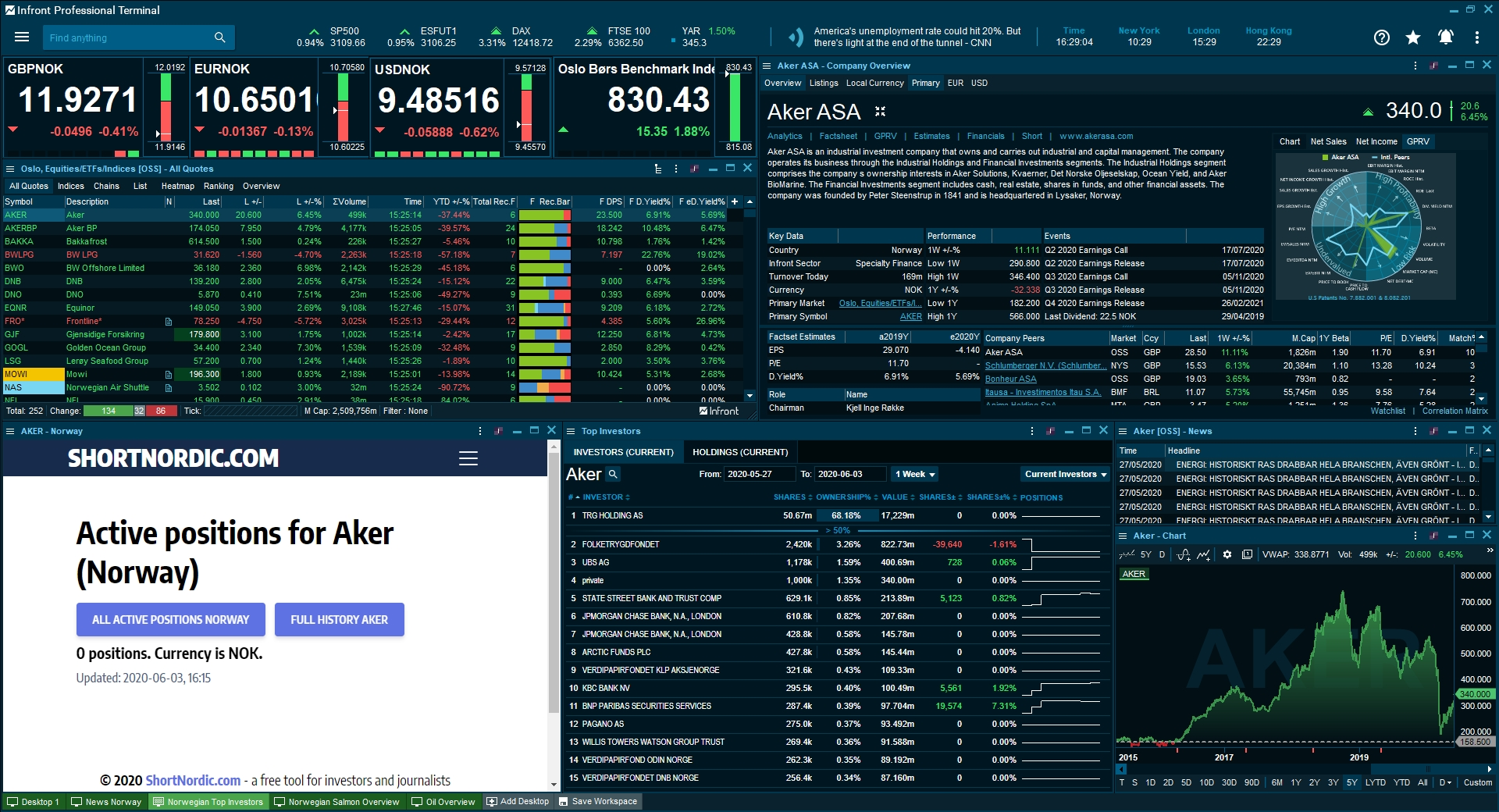 Desktop: Norwegian Top Investors